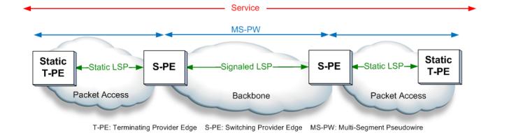 Mpls tp Transport Network